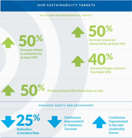 Our Sustainability Targets